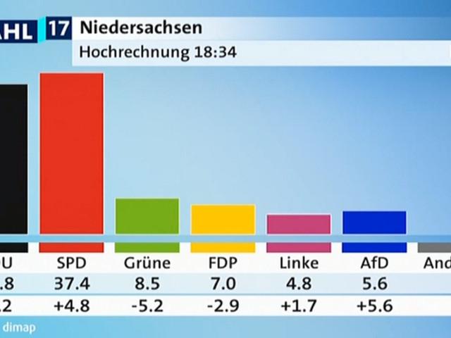 Niedersachsen-Wahl im Live-Ticker - Landtagswahl in Niedersachsen: SPD knapp vor CDU - AfD hauchdünn drin