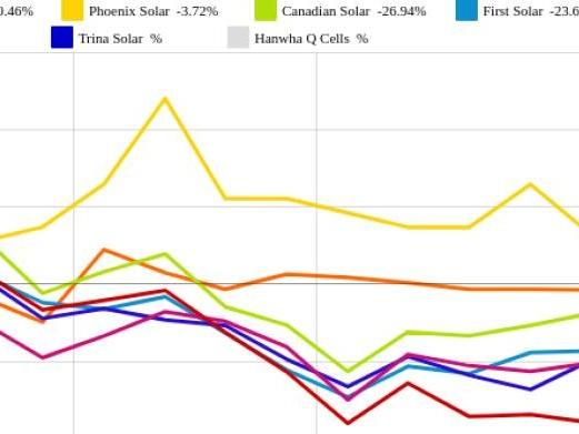 Trina Solar und First Solar vs. SMA Solar und SolarCity – kommentierter KW 23 Peer Group Watch Solar