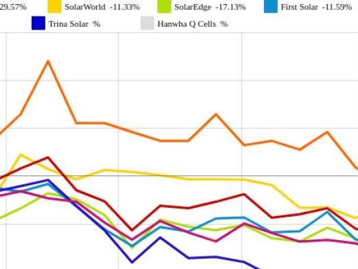 Phoenix Solar und SolarEdge vs. SolarCity und Canadian Solar – kommentierter KW 31 Peer Group Watch Solar