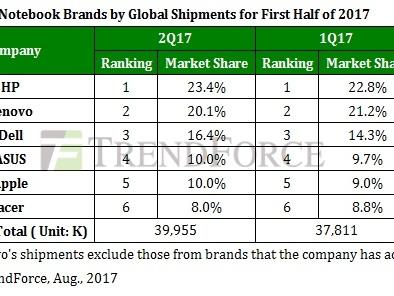 Das MacBook im Aufschwung: Absatz steigt um 17,1 Prozent