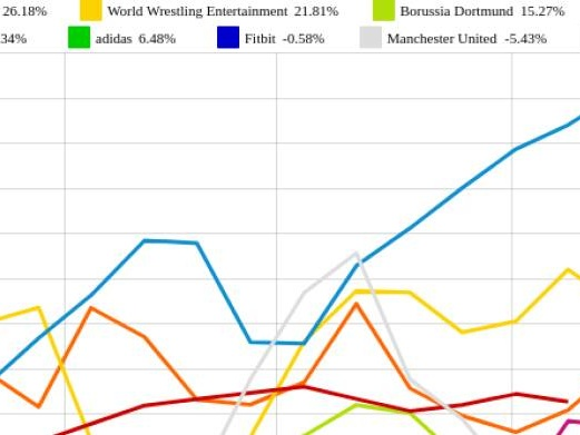 adidas und Nike vs. bwin und World Wrestling Entertainment – kommentierter KW 26 Peer Group Watch Sport