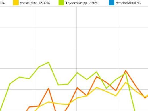 ArcelorMittal und ThyssenKrupp vs. Salzgitter und voestalpine – kommentierter KW 37 Peer Group Watch Stahl
