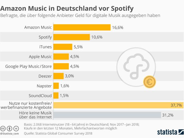 Musik aus dem Internet: Amazon Music vor Spotify vor iTunes und Apple Music