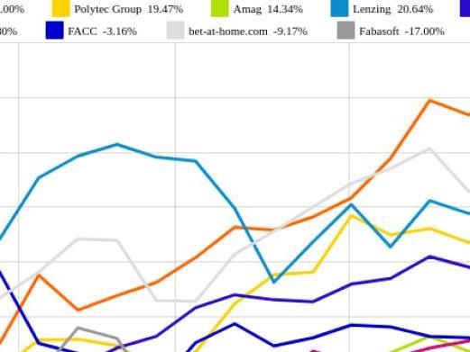 voestalpine und Amag vs. bet-at-home.com und FACC – kommentierter KW 29 Peer Group Watch OÖ10 Members