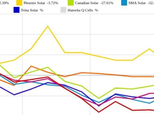 JinkoSolar und SolarWorld vs. Phoenix Solar und SolarEdge – kommentierter KW 22 Peer Group Watch Solar