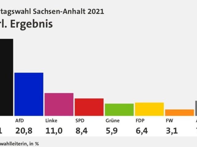 Landtagswahl in Sachsen-Anhalt: Alle Ergebnisse im Überblick