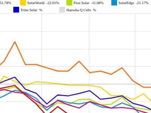 Phoenix Solar und JinkoSolar vs. SolarCity und SolarWorld – kommentierter KW 34 Peer Group Watch Solar