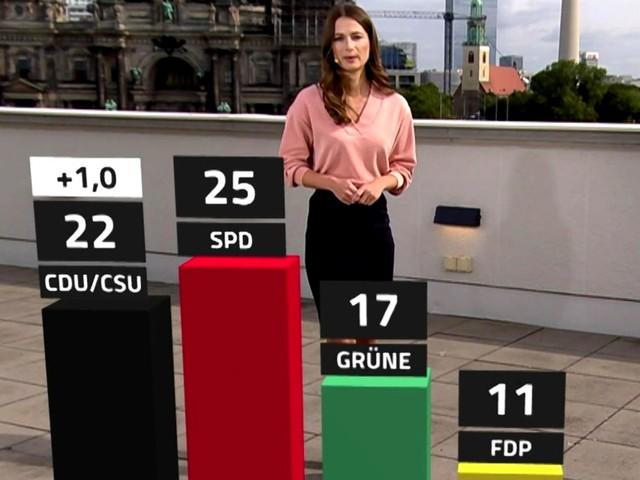 Trendbarometer für Deutschland: SPD-Vorsprung wird kleiner, CDU holt auf –auch Laschet kann punkten