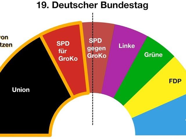 Schockergebnis: 56% der SPD reichen nicht, um mit Union auf absolute Mehrheit zu kommen!