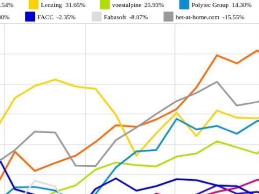 voestalpine und Fabasoft vs. bet-at-home.com und Polytec Group – kommentierter KW 31 Peer Group Watch OÖ10 Members