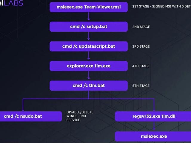 Betrüger wollen Konten per TeamViewer plündern