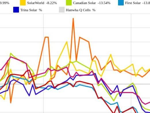 Phoenix Solar und Trina Solar vs. JinkoSolar und SolarCity – kommentierter KW 17 Peer Group Watch Solar