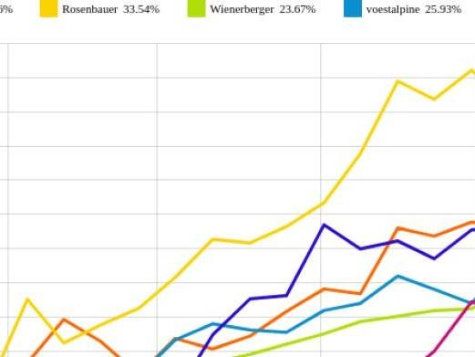 voestalpine und Rosenbauer vs. Polytec Group und RHI – kommentierter KW 31 Peer Group Watch Zykliker Österreich