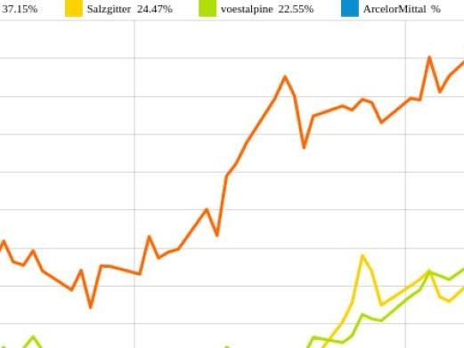 ArcelorMittal und ThyssenKrupp vs. voestalpine und Salzgitter – kommentierter KW 17 Peer Group Watch Stahl