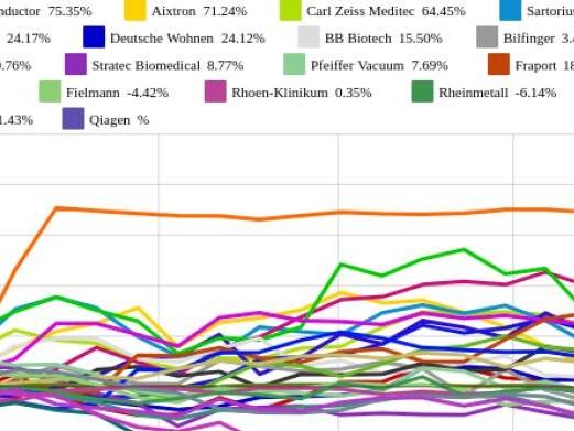 Aixtron und Aareal Bank vs. Drägerwerk und BayWa – kommentierter KW 34 Peer Group Watch Deutsche Nebenwerte