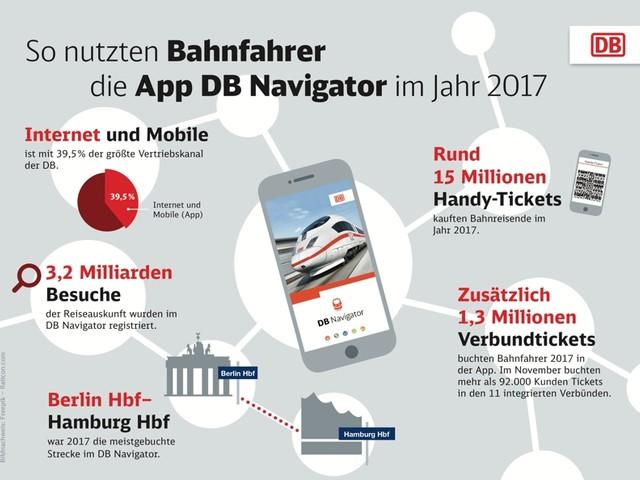 15 Millionen Handy-Tickets: DB Navigator wird immer wichtiger