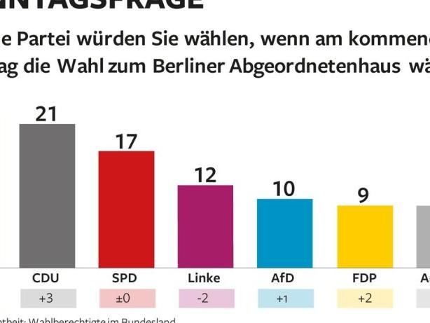 Umfrage: Berlin Trend: Grüne verlieren auch in Berlin, CDU holt auf