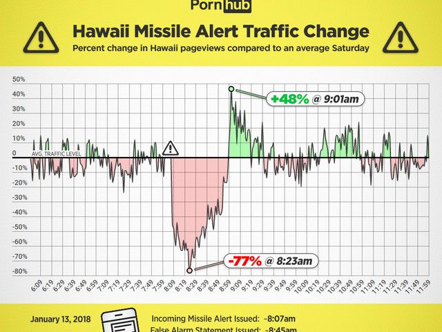 Nach falschem Bombenalarm: In Hawaii guckt man Pornos zur Stressbewältigung