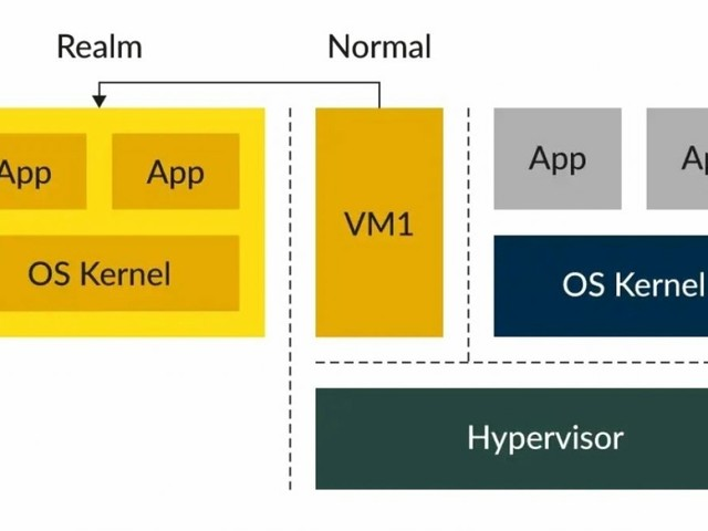 ARM Confidential Compute Architecture: Details zur ARMv9-CCA