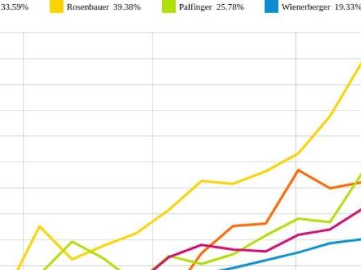 Palfinger und Wienerberger vs. Polytec Group und RHI – kommentierter KW 27 Peer Group Watch Zykliker Österreich