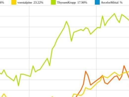 ArcelorMittal und voestalpine vs. ThyssenKrupp und Salzgitter – kommentierter KW 19 Peer Group Watch Stahl