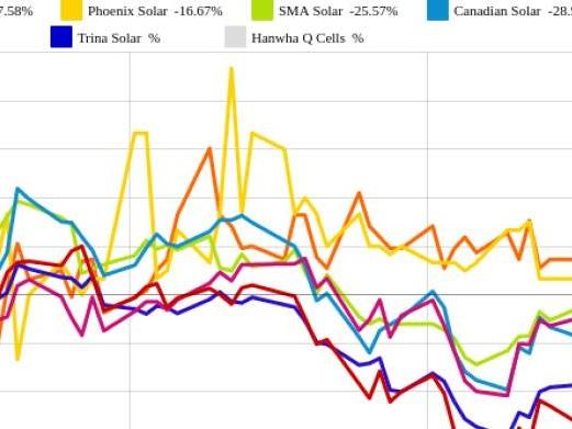 Trina Solar und Hanwha Q Cells vs. Phoenix Solar und Canadian Solar – kommentierter KW 19 Peer Group Watch Solar