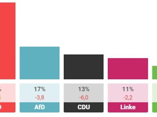 Im Überblick - Wahlergebnis in Mecklenburg-Vorpommern: So haben die Bürger gestimmt