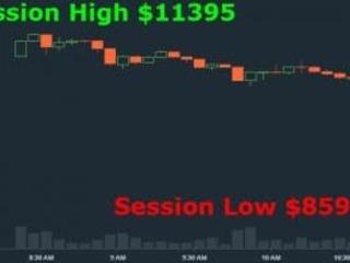 Gewinnmitnahme verursacht Bitcoin-Crash