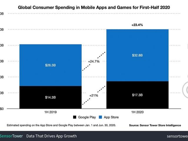 Apple App Store mit knapp doppelt so hohem Umsatz wie der Google Play Store