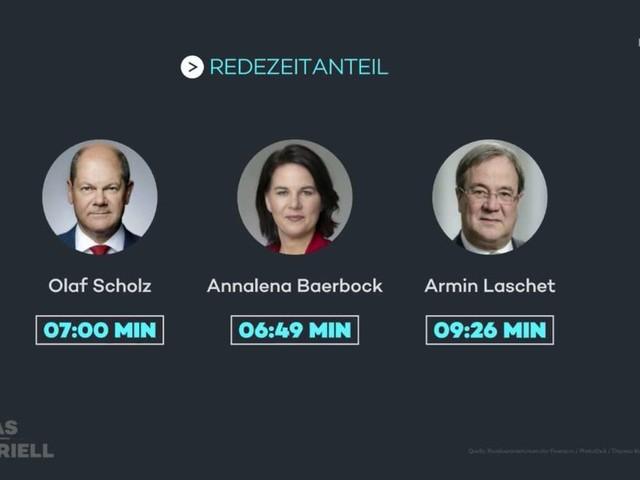 """Panne beim TV-Triell: Moderatorin straft Baerbock zu Unrecht ab - """"Da ist mir ein kleiner Fehler unterlaufen"""""""