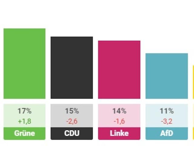 Im Überblick - Wahlergebnis in Berlin: So haben die Bürger bei der Abgeordnetenhauswahl gestimmt
