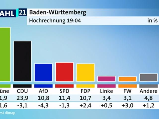 Grüne triumphieren in Ba-Wü, SPD in Rheinland-Pfalz: Alle Zahlen im Überblick