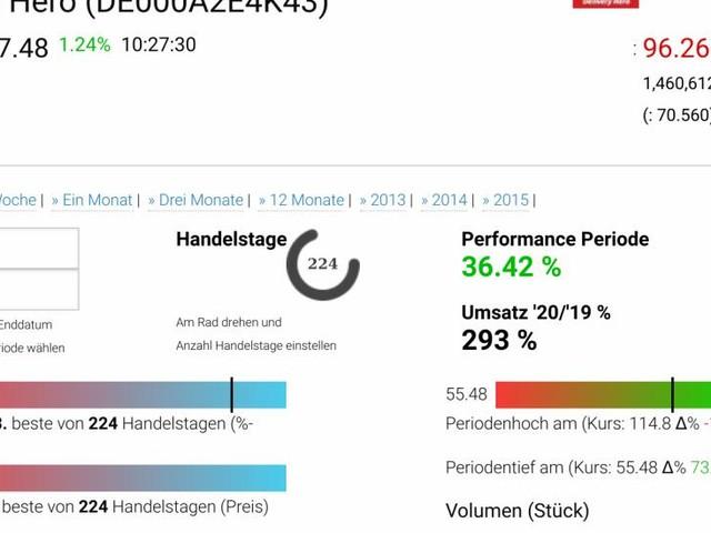 DAX-Frühmover: MTU Aero Engines, Delivery Hero, Covestro, Deutsche Boerse, Fresenius, HeidelbergCement, Deutsche Post, Vonovia SE, Deutsche Telekom und Deutsche Wohnen