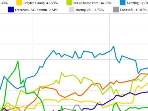 startup300 und Polytec Group vs. bet-at-home.com und Fabasoft – kommentierter KW 19 Peer Group Watch OÖ10 Members