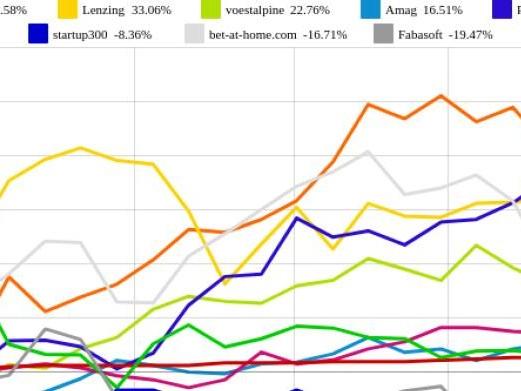 bet-at-home.com und Rosenbauer vs. Fabasoft und Amag – kommentierter KW 35 Peer Group Watch OÖ10 Members