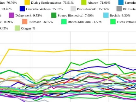 Bechtle und Aareal Bank vs. MorphoSys und Salzgitter – kommentierter KW 37 Peer Group Watch Deutsche Nebenwerte