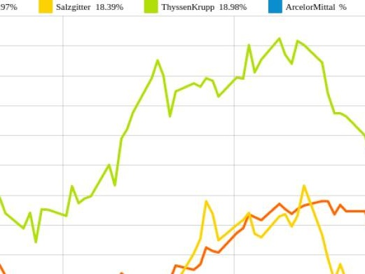 ArcelorMittal und voestalpine vs. ThyssenKrupp und Salzgitter – kommentierter KW 21 Peer Group Watch Stahl
