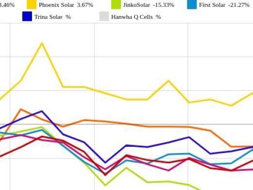 Phoenix Solar und Trina Solar vs. SolarCity und JinkoSolar – kommentierter KW 29 Peer Group Watch Solar