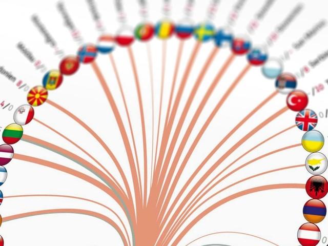 65. Eurovision Song Contest: Der ESC in Zahlen