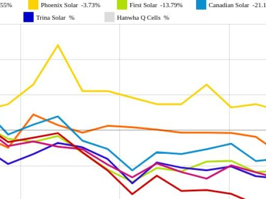 JinkoSolar und SMA Solar vs. SolarCity und Phoenix Solar – kommentierter KW 26 Peer Group Watch Solar