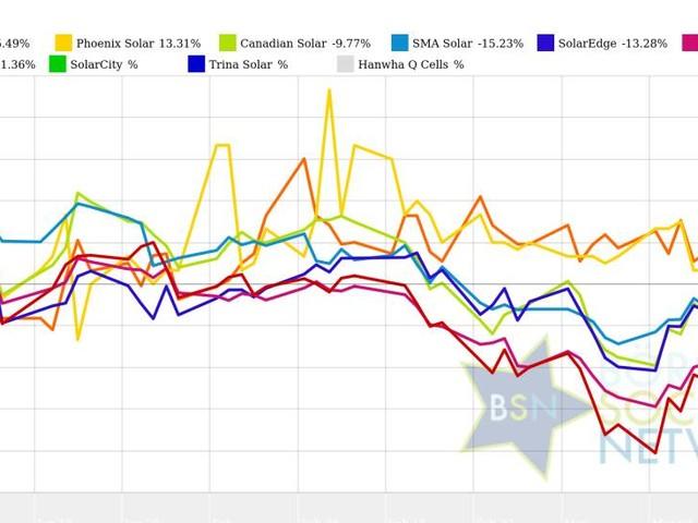 Phoenix Solar und Trina Solar vs. SMA Solar und SolarCity – kommentierter KW 12 Peer Group Watch Solar