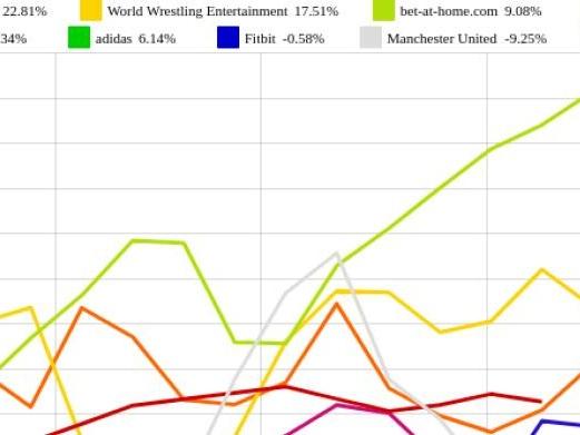 Puma und Nike vs. Borussia Dortmund und World Wrestling Entertainment – kommentierter KW 27 Peer Group Watch Sport
