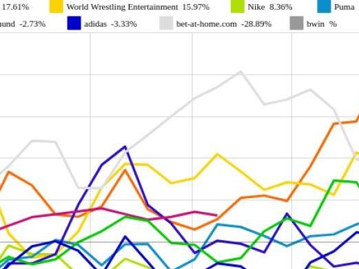 World Wrestling Entertainment und Callaway Golf vs. bet-at-home.com und Borussia Dortmund – kommentierter KW 37 Peer Group Watch Sport