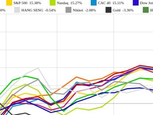 IBEX 35 und Nasdaq vs. Nikkei und Gold – kommentierter KW 29 Peer Group Watch Indizes und Rohstoffe