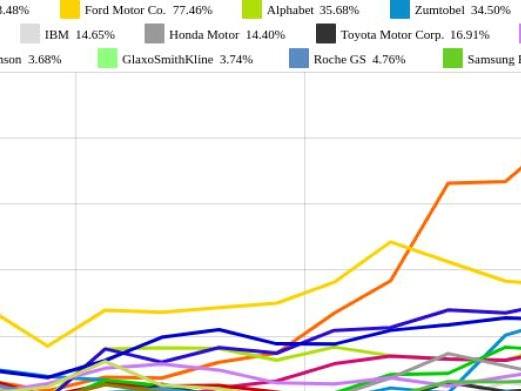Ford Motor Co. und Volkswagen vs. Johnson & Johnson und Sanofi – kommentierter KW 22 Peer Group Watch Global Innovation 1000