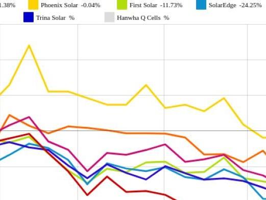 Trina Solar und Hanwha Q Cells vs. JinkoSolar und Canadian Solar – kommentierter KW 33 Peer Group Watch Solar