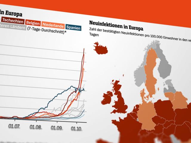Coronavirus in Europa: Die zweite Welle rollt