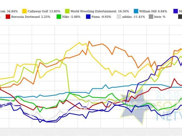 bet-at-home.com und William Hill vs. adidas und Puma – kommentierter KW 12 Peer Group Watch Sport