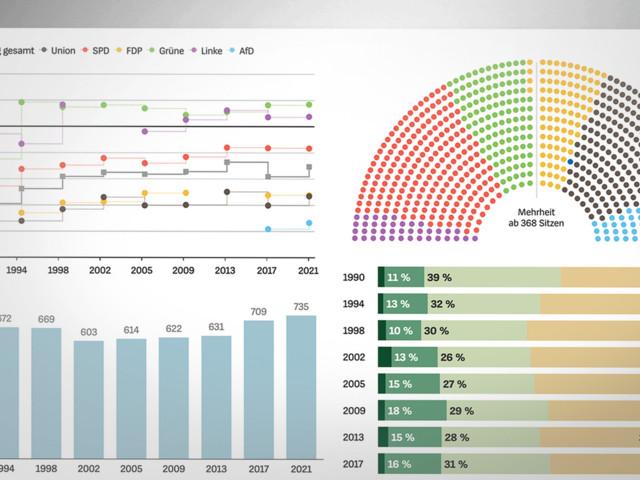 Bundestagswahl 2021: Frauenanteil, Durchschnittsalter, Berufsgruppen – so ist das neue Parlament zusammengesetzt