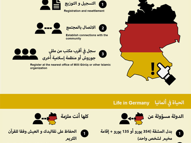 Migranten-Ratgeber: Der beste Weg nach Deutschland